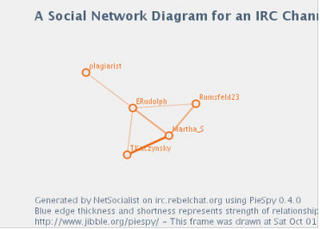 Social Network Diagram